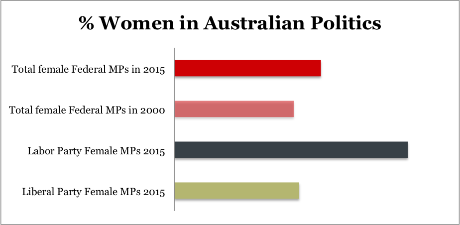 Women in Australian Politics